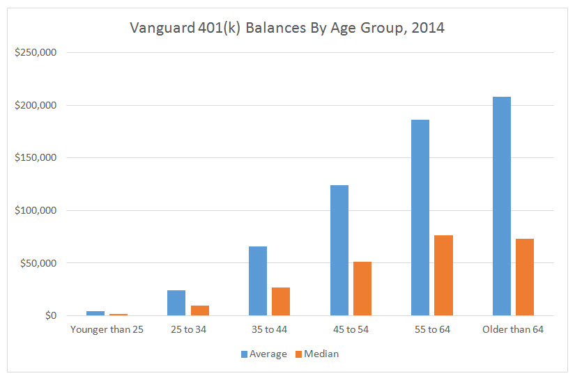 401(k) balance by age group