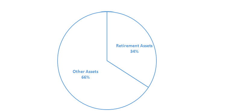 Breakdown of retirement assets vs. other assets