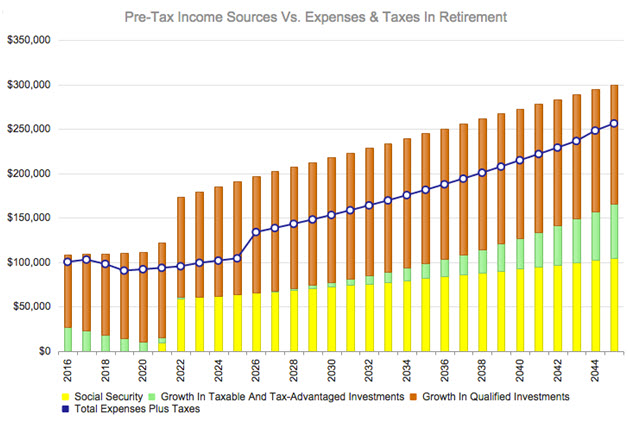 Income Vs. Expenses With $2 Million In Retirement