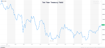 10 Year Treasury Yield Over Time