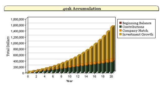 401(k) balances over time