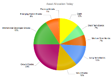 Asset Allocation Before Dividend Paying Stocks