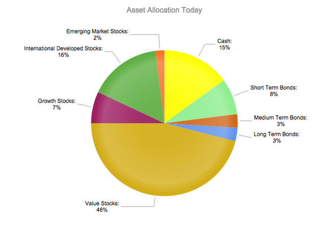 Asset Allocation for our 60 year old sample case couple