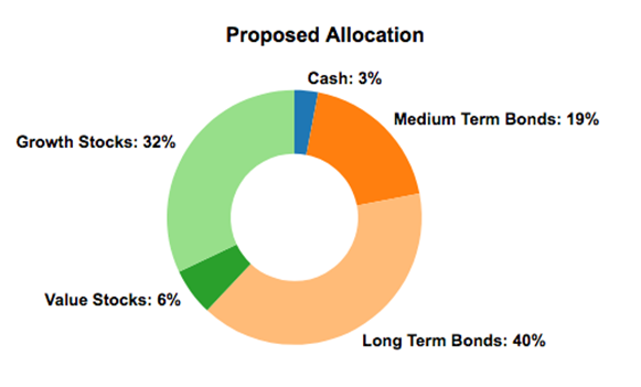 Asset Allocation With More Bonds