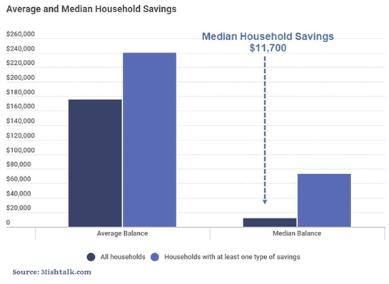 Americans Are Not Saving Enough For Retirement | WealthTrace