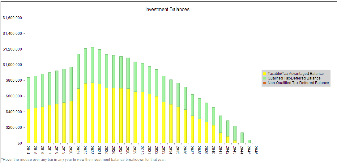 View investment balances over time.