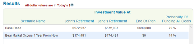 Bear market scenario results for a retired couple that is invested 100% in stocks.