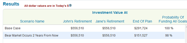 Bear market scenario results for a retired couple that is invested 50% in stocks and 50% in bonds