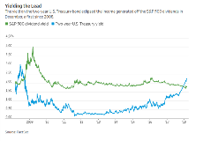 Bond Yields Vs. Dividend Yields Over Time