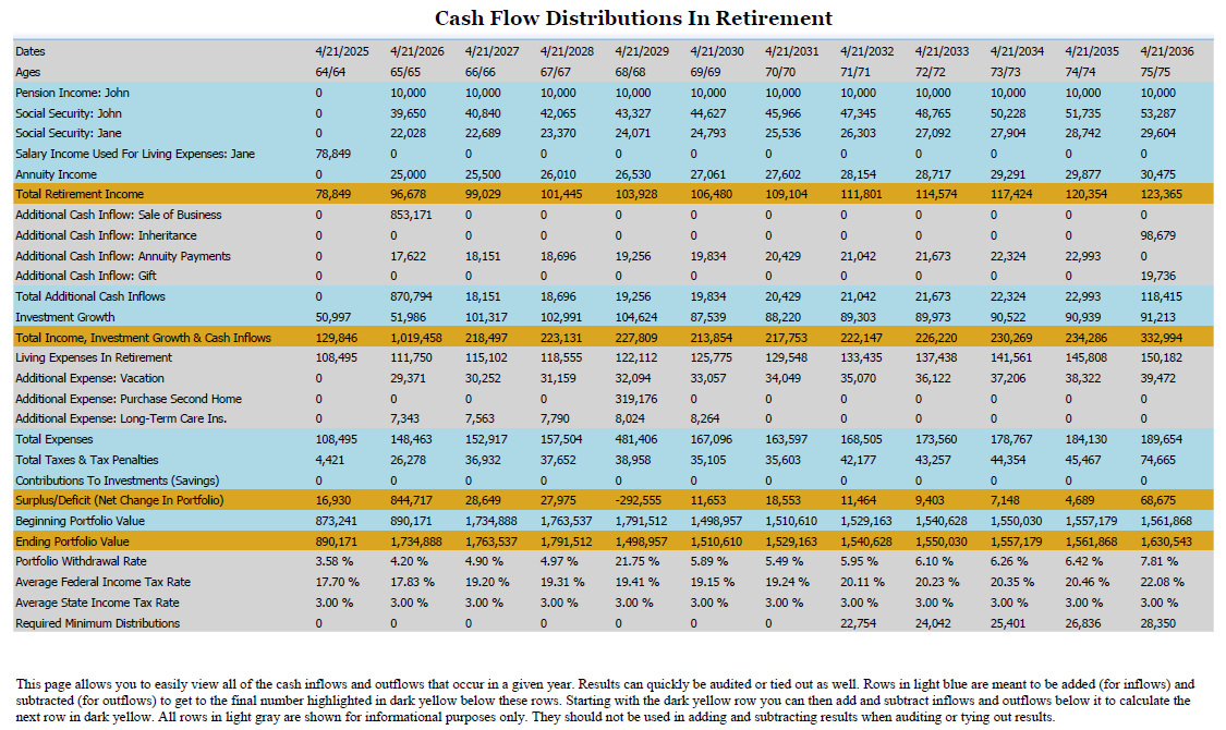 Our cashflow distributions report breaks down retirement sources of income and outflows in every year.