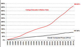 College Education Inflation Rate