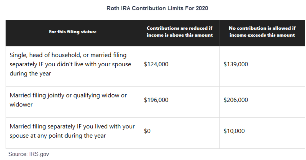 Contribution limits for a Roth IRA based on income