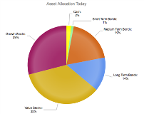 Current asset allocation for a couple