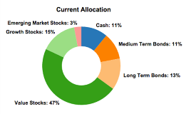 Current Asset Allocation