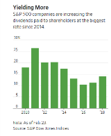Dividend Growth In 2018