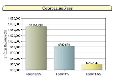 Ending Retirement Portfolio Balance With Various Fees