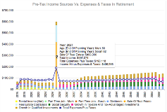 Graph Of Income Vs. Expenses In Retirement Using Real Estate