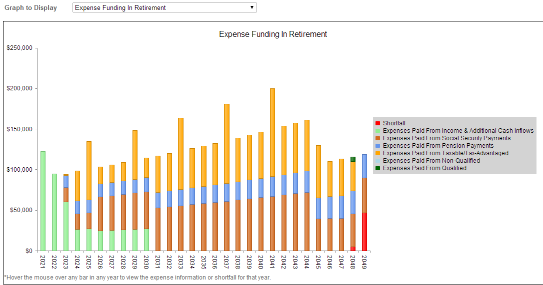 Analyze how expenses are funded in every year.