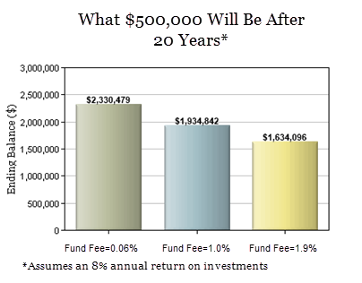 How Fees Impact Your Financial Plan