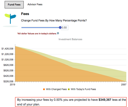 How fund fees affect a portfolio over time