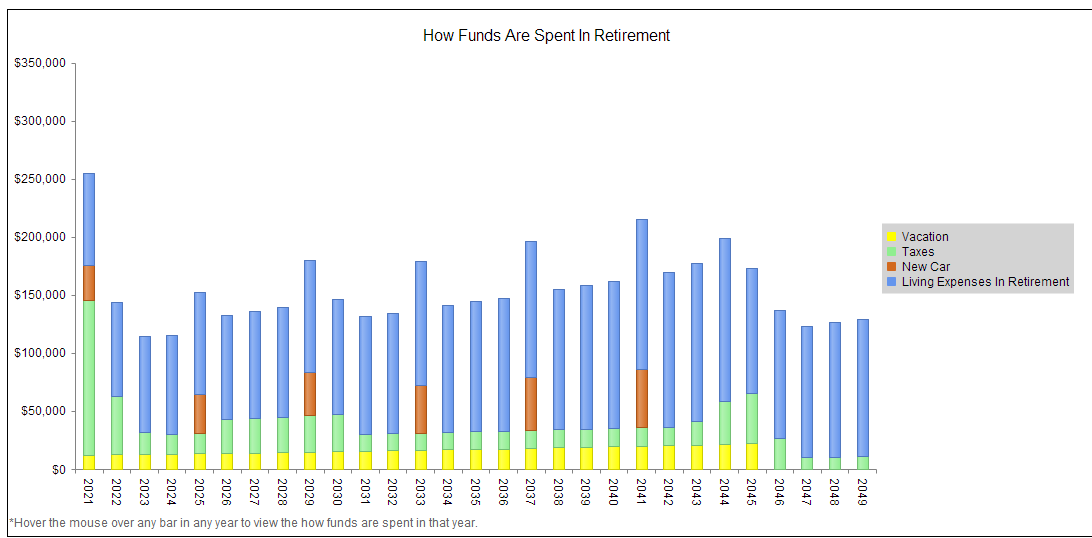 View how funds are spent in every year.