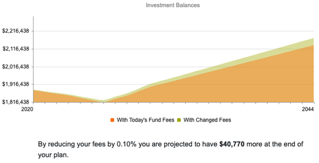 How investment fees impact investment values over time