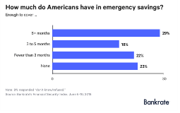How much Americans have in emergency savings