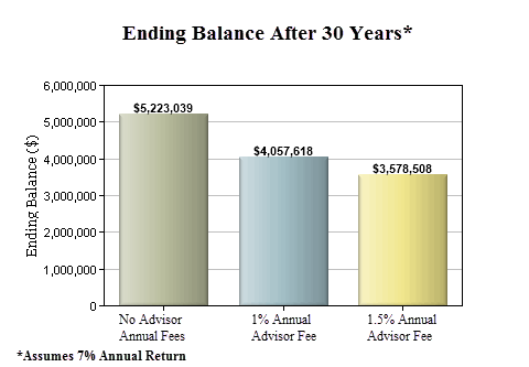 How Much You Can Save By Not Having A Financial Advisor