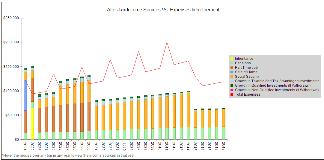 Find out if retirement income can cover expenses.