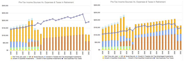 Income Vs. Expenses In Retirement