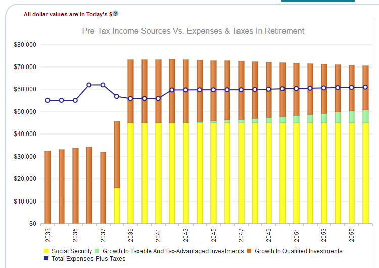 Income Vs. Expenses Over Time