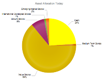 Investment Asset Allocation