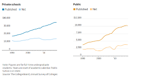 Net Cost Of College Vs. Published Rates