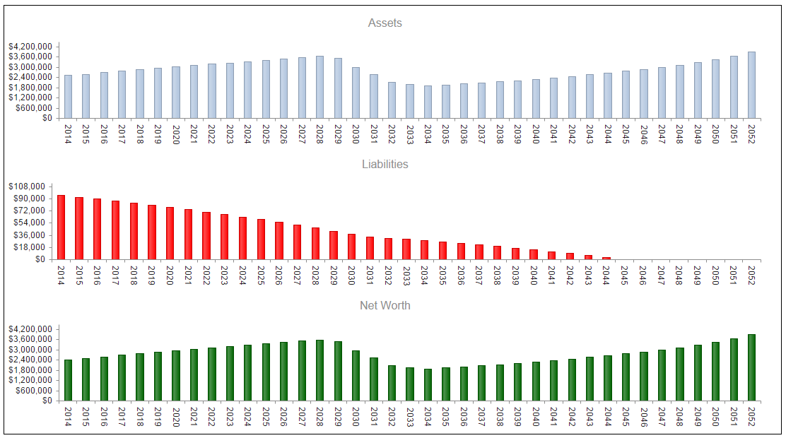 View assets, liabilities, and net worth through time.