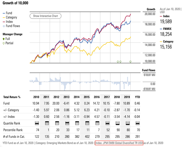 Performance history of funds vs. their index