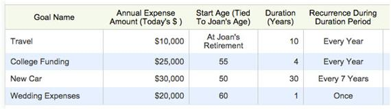 Prioritizing Retirement Goals