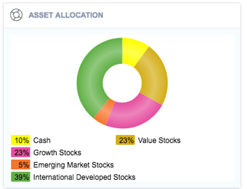 Their Current Asset Allocation Pie Chart