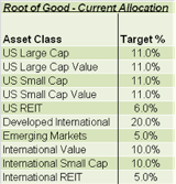 Their Current Asset Allocation