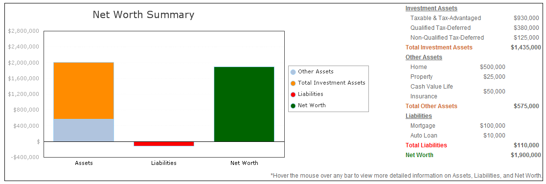 Generate a net worth statement.